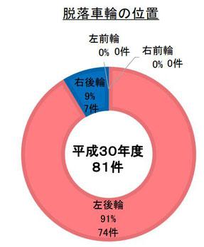 車輪脱落の位置(平成30年度)