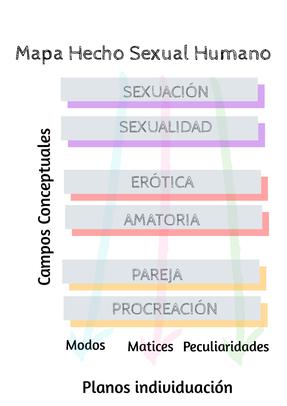 Mapa del Hecho Sexual Humano adaptado de Amezúa, 2013.