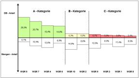 Sortimentsanalyse Excel Vorlage