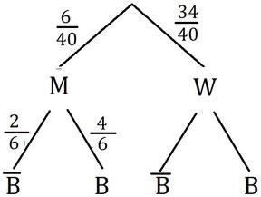Beispiel für die Anwendung eines Baumdiagramms zum lösen einer Aufgabe mit bedingten Wahrscheinlichkeiten