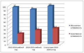Сравнительный анализ успеваемости по литературе за период  с 2013-2016 годы