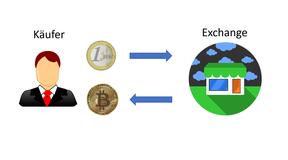In diesem Bild sieht man den Verlauf von einem Fiat Geld in Kryptowärungen Hnadel abläuft. Es beschreibt also, wie man mit Euros oder Dollar einen Bitcoin o.ä. kaufen kann.