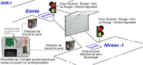 Gestion de la circulation (1 rampe)
