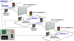 Gestion de la circulation (2 Rampes successives)