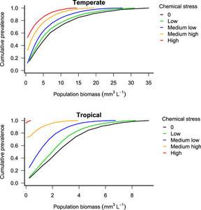 Population biomass (mm3 L−1) for Temperate and Tropical scenarios.