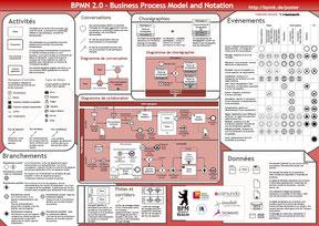 Adopter un standard de modélisation comme BPMN2.0 facilite la conception et la compréhension des processus
