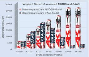 Das AK/ÖGB Steuermodell bevorzugt die Großverdiener, das ÖAAB Steuermodell bevorzugt kleine und mittlere Einkommen. >>> siehe Grafik Die Situation richtig erkannt haben die Unabhängigen Gewerkschafter/innen.  Sie lehnten eine Zustimmung zum ÖGB-AK Steuerk