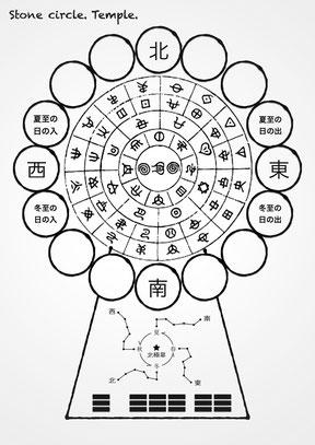ホツマ文字を含む「オリジナル・ストーンサークル図」