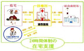 24時間体制の在宅支援体制