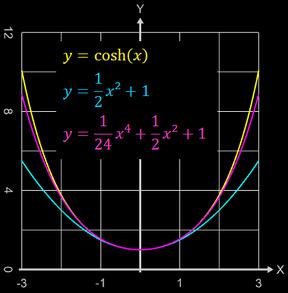 Näherung der Kettenlinie durch eine Parabel