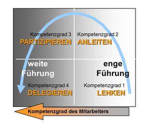 Händedruck und Kompetenzfaktoren