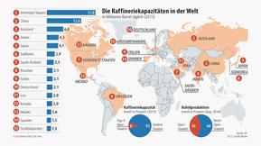 Faz.net Infografik  Die raffineriekapazitäten der Welt