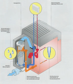 Öl- und Gaskessel (Brennwert) - Heiztechnik & Elektromechanik Krasny