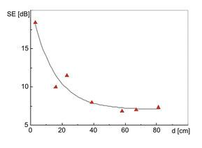 les tests montrent une atténuation en db grâce à la protection des champs électriques