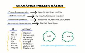 Inglés básico - Examen 1