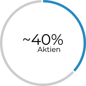 40 Prozent Aktienquote innerhalb eines Investmentfonds