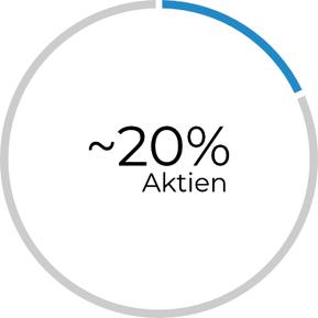 20 Prozent Aktienquote innerhalb eines Investmentfonds