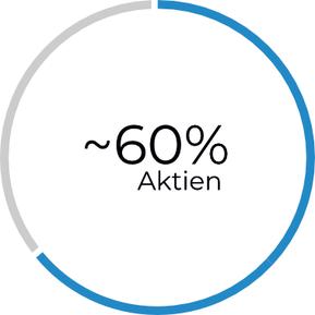 60 Prozent Aktienquote innerhalb eines Investmentfonds