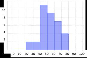 図1 第1・2問の合計点分布