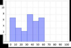 図2 第3・4問の合計点分布