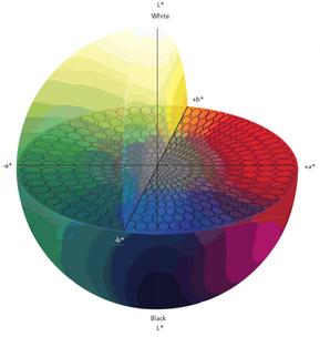 Fig. 7 Espacio de color CIELab.