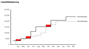 Liquiditätsplanung Diagramm