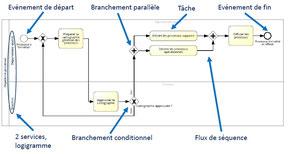 Le diagramme de flux processus représente l'organisation du travail, et permet de spécifier qui réalise les activités et comment elles s'articulent entre elles.