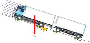 Physikalische Darstellung der Fahrwiderstände eines LKWs