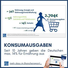 Naturkosthandel - Konsumausgaben in Deutschland