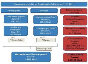 Land Salzburg-Gesamtportfolio per 31.12.2012