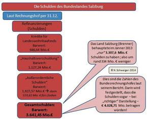 Schuldenstand Salzburg laut RH