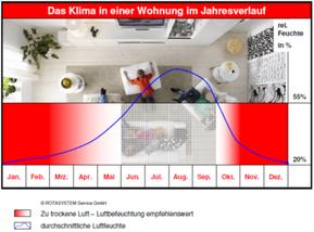 Klima in Wohnung im Jahresverlauf