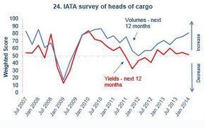 Tonnage is improving but yields remain under constant pressure due to ongoing overcapacity, predict heads of air cargo  /  source: IATA