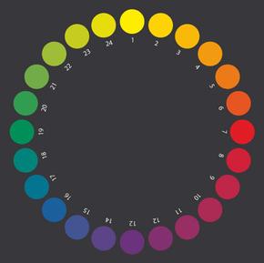 Farbkreis nach Aemilius Müller