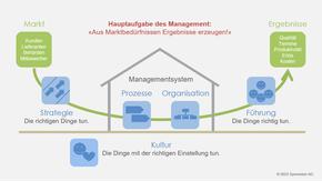 Grafik: Erfolgsfaktoren des Managements