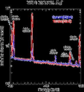 図6 ゲルマニウム半導体検出器で測定されたガンマ線スペクトル。 縦軸は2014年(山頂)ないし2015年(太郎坊)夏季1か月間のカウント数である。