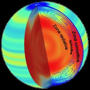 Rielaborazione computerizzata dei dati eliosismologici che mette in evidenza la disposizione e la struttura della zona radiativa, della tachocline e della zona convettiva.