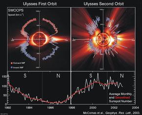 SWOOPS image of solar wind at solar minimum and solar maximum (Quelle: ESA, Ulysses)