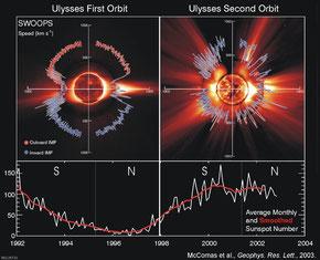 SWOOPS image of solar wind at solar minimum and solar maximum (Quelle: ESA, Ulysses)