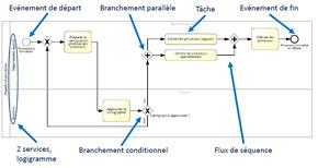 Exemple de processus et ses principaux constituants.