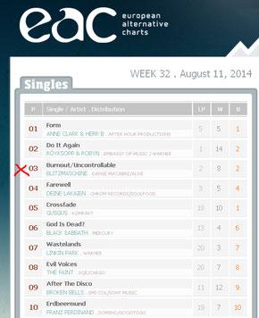 BLITZMASCHINE in den Charts!