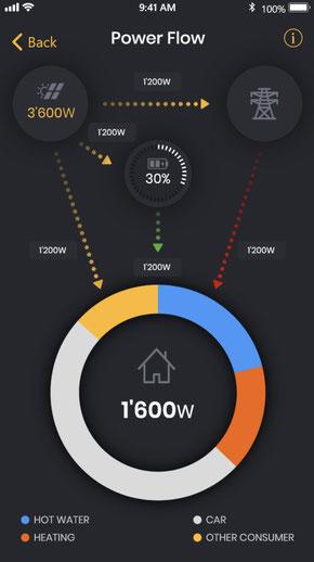 Solar Manager: aktueller Stromverbrauch Handy-App für Kunden