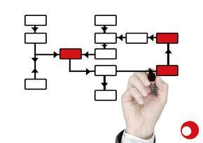 Projektmanagement durch erfahrene SCM Manager