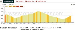 """Un circuit """"sympa"""": 17 km et 355m de dénivelé par tour"""