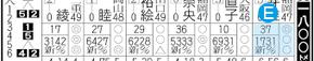若松ボート予想欄(出走表) 新聞の見方/スポーツ報知西部本社版