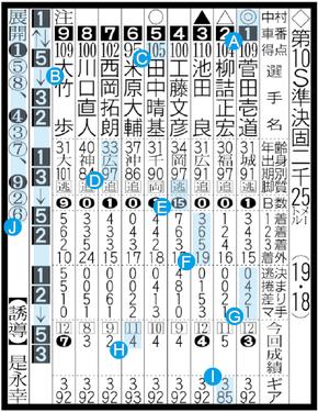 競輪 新聞の見方 スポーツ報知西部本社版