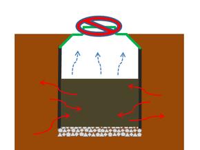 TRASH内部では、減容が進んでいきます。微生物の往来が盛んになるため、周囲60mほどの土が栄養リッチ状態になります。