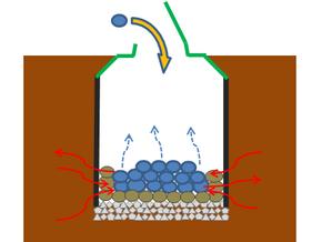 1日に30~50kg*の生ごみを投入可能。微生物が行き来しながら、生ごみの分解を進めていきます。