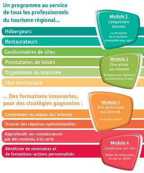 Formations e-tourisme en Martinique