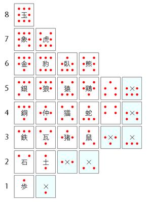 図1.歩き駒の動きの全パターン(左右対称のみ)